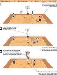 Basketball Post Drills