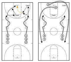 Basketball Practice Drills